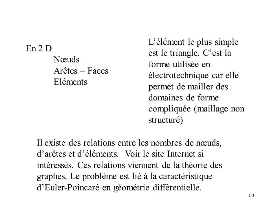63 En 2 D Nœuds Arêtes = Faces Eléments Lélément le plus simple est le triangle.