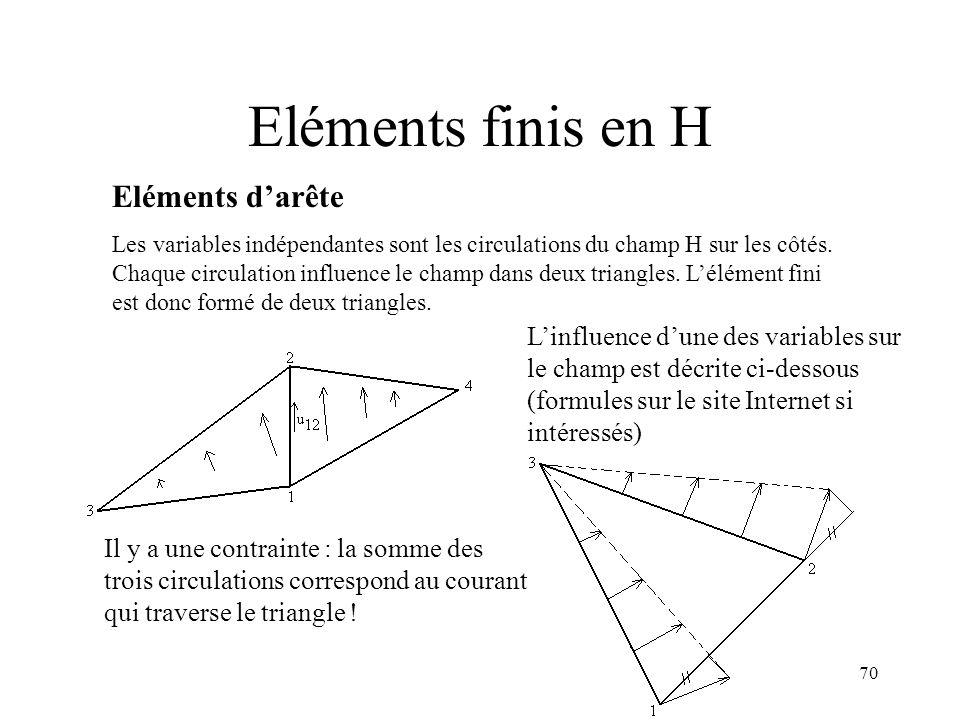 70 Eléments finis en H Eléments darête Les variables indépendantes sont les circulations du champ H sur les côtés.