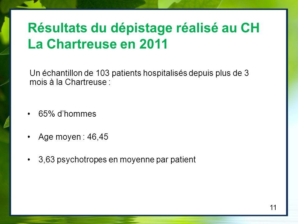 Un échantillon de 103 patients hospitalisés depuis plus de 3 mois à la Chartreuse : 65% dhommes Age moyen : 46,45 3,63 psychotropes en moyenne par pat