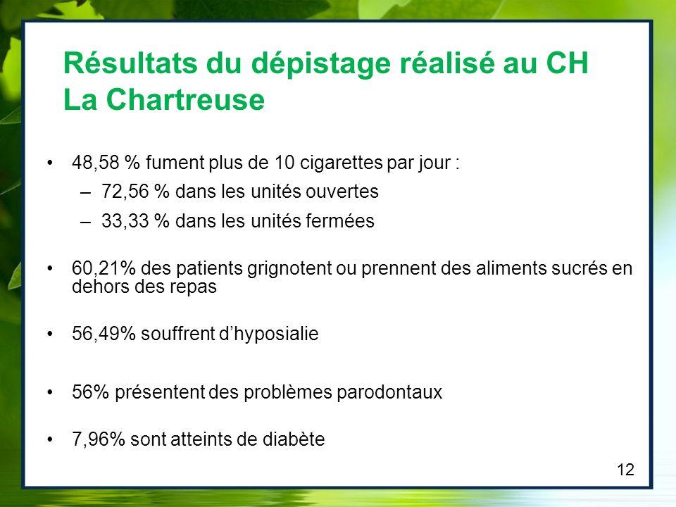 48,58 % fument plus de 10 cigarettes par jour : –72,56 % dans les unités ouvertes –33,33 % dans les unités fermées 60,21% des patients grignotent ou p