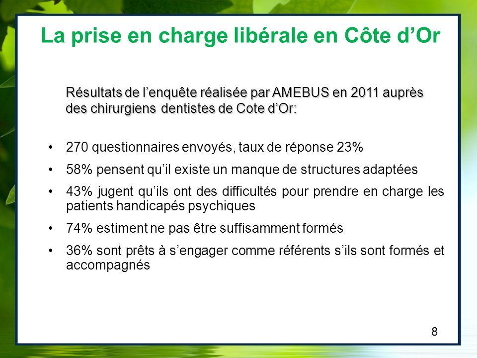 Résultats de lenquête réalisée par AMEBUS en 2011 auprès des chirurgiens dentistes de Cote dOr: 270 questionnaires envoyés, taux de réponse 23% 58% pe