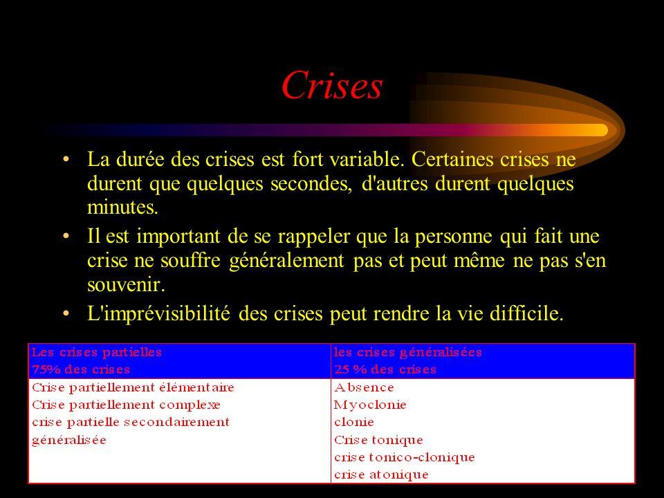 Crises La durée des crises est fort variable.