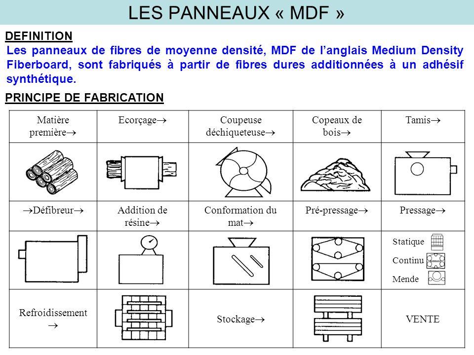 LES PANNEAUX « MDF » DEFINITION Les panneaux de fibres de moyenne densité, MDF de langlais Medium Density Fiberboard, sont fabriqués à partir de fibre