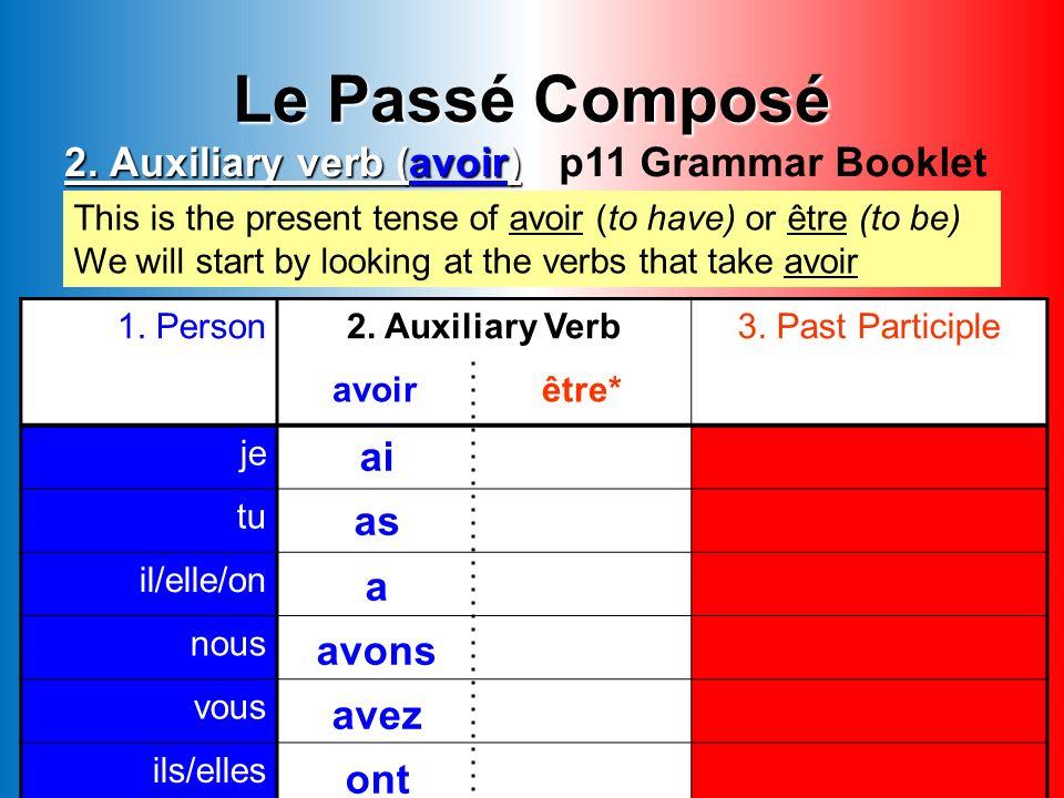 Complete the following sentences with the correct part of avoir & translate into English. 1)Il ______ choisi un coca. 2)Nous ______ acheté un cadeau d