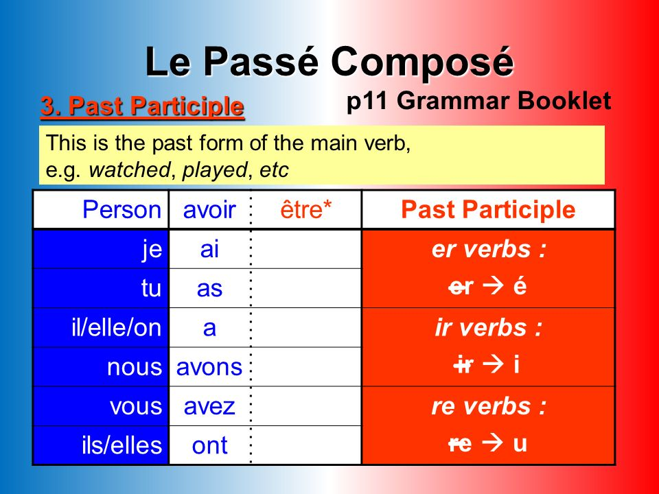 Exercise A: -re verbs Put the verbs below into the perfect tense: 1. Je (perdre) 2. Vous (rendre) 3. Tu (vendre) 4. Elle (attendre) 5. Ils (mordre) 6.