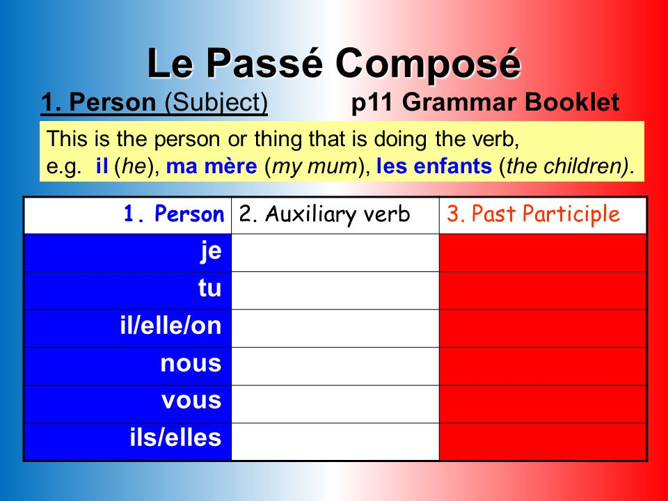 Le Passé Composé 1.Person (Subject) This is the person or thing that is doing the verb, e.g.