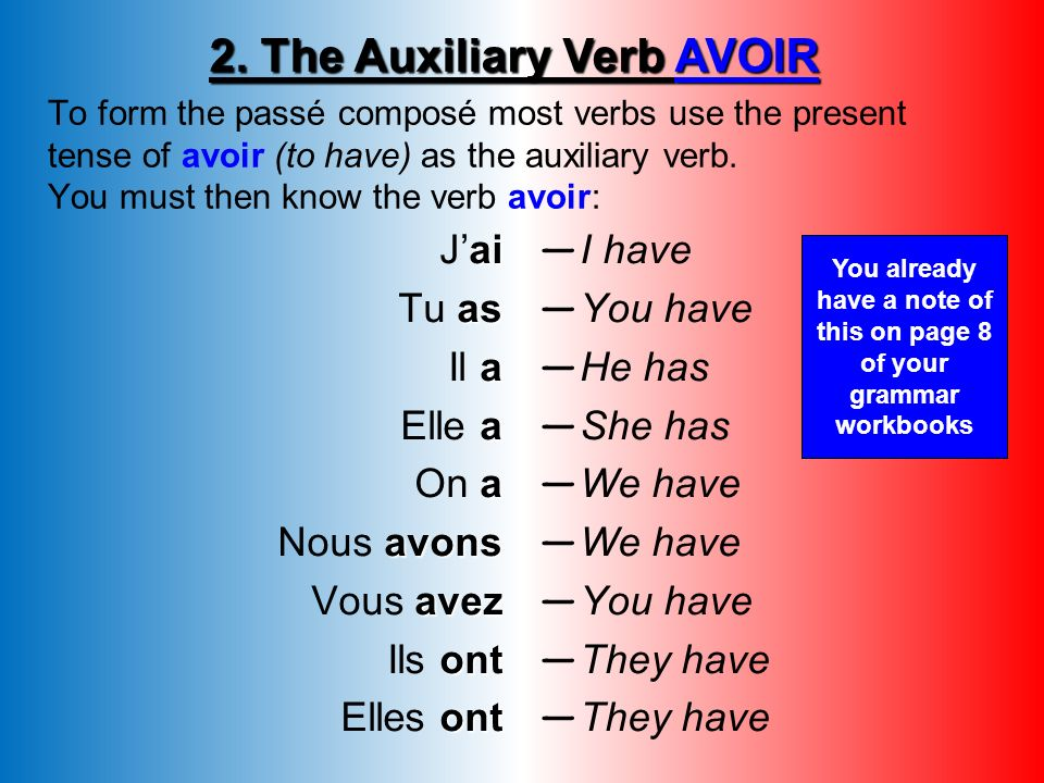 To form the passé composé most verbs use the present tense of avoir (to have) as the auxiliary verb.