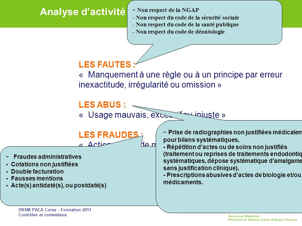 DRSM PACA Corse - Formation 2011 Contrôles et contentieux Analyse dactivité dun chirurgien-dentiste LES FAUTES : « Manquement à une règle ou à un prin