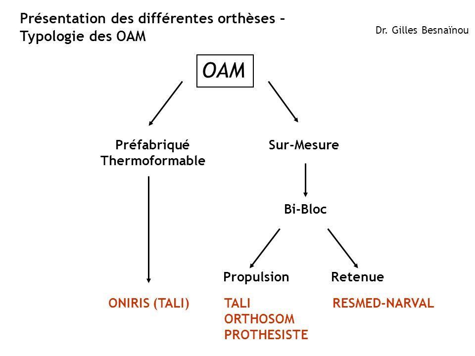 10ResMed 2012 March OB/MKT Présentation des différentes orthèses – Typologie des OAM Dr. Gilles Besnaïnou Retenue Préfabriqué Thermoformable Sur-Mesur