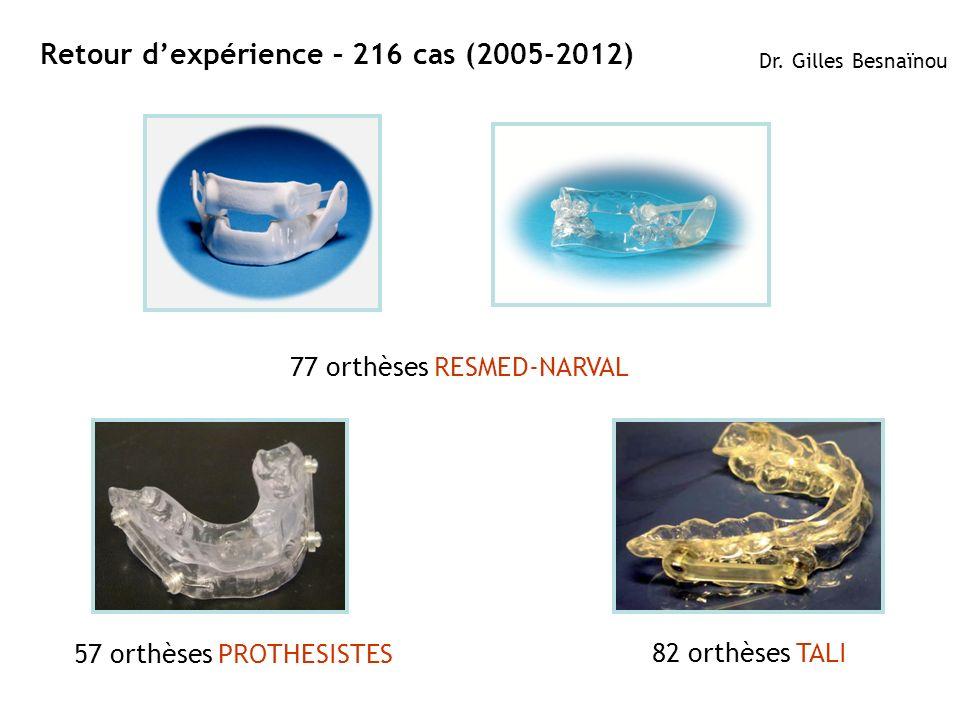12ResMed 2012 March OB/MKT Retour dexpérience – 216 cas (2005-2012) Dr. Gilles Besnaïnou 82 orthèses TALI 77 orthèses RESMED-NARVAL 57 orthèses PROTHE