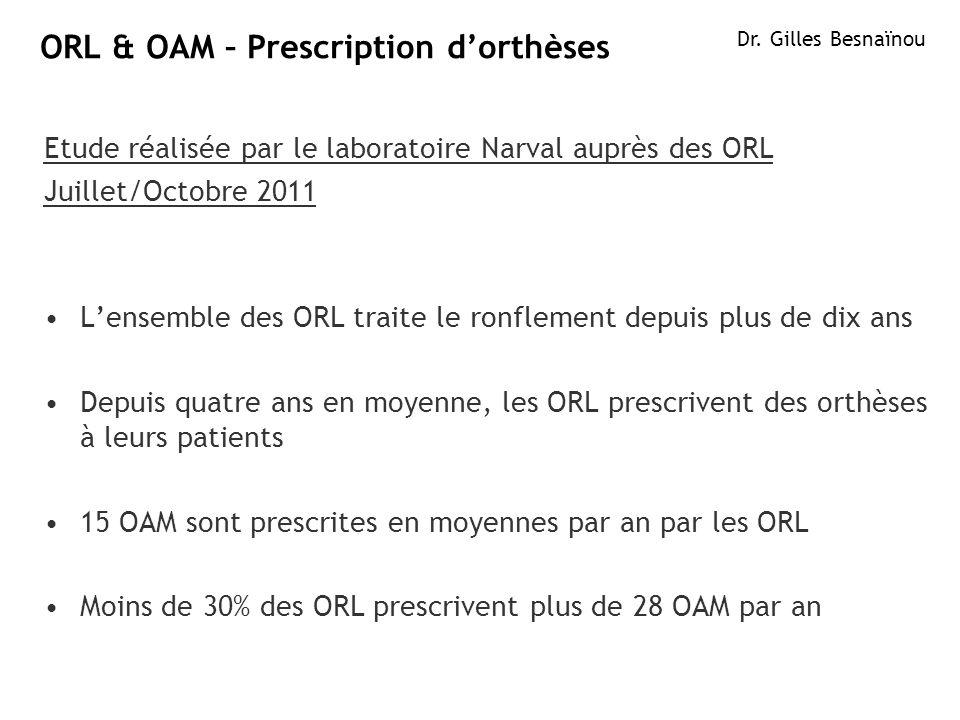 3ResMed 2012 March OB/MKT ORL & OAM – Prescription dorthèses Etude réalisée par le laboratoire Narval auprès des ORL Juillet/Octobre 2011 Lensemble de