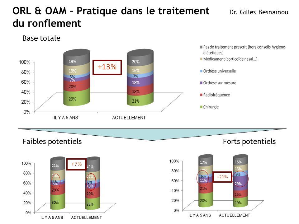 4ResMed 2012 March OB/MKT +13% +7% ORL & OAM – Pratique dans le traitement du ronflement Dr. Gilles Besnaïnou +21% Base totale Faibles potentielsForts