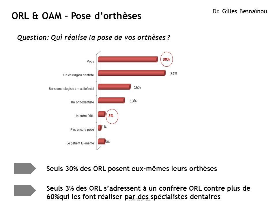 5ResMed 2012 March OB/MKT CONFIDENTIEL ORL & OAM – Pose dorthèses Dr. Gilles Besnaïnou Question: Qui réalise la pose de vos orthèses ? Seuls 30% des O