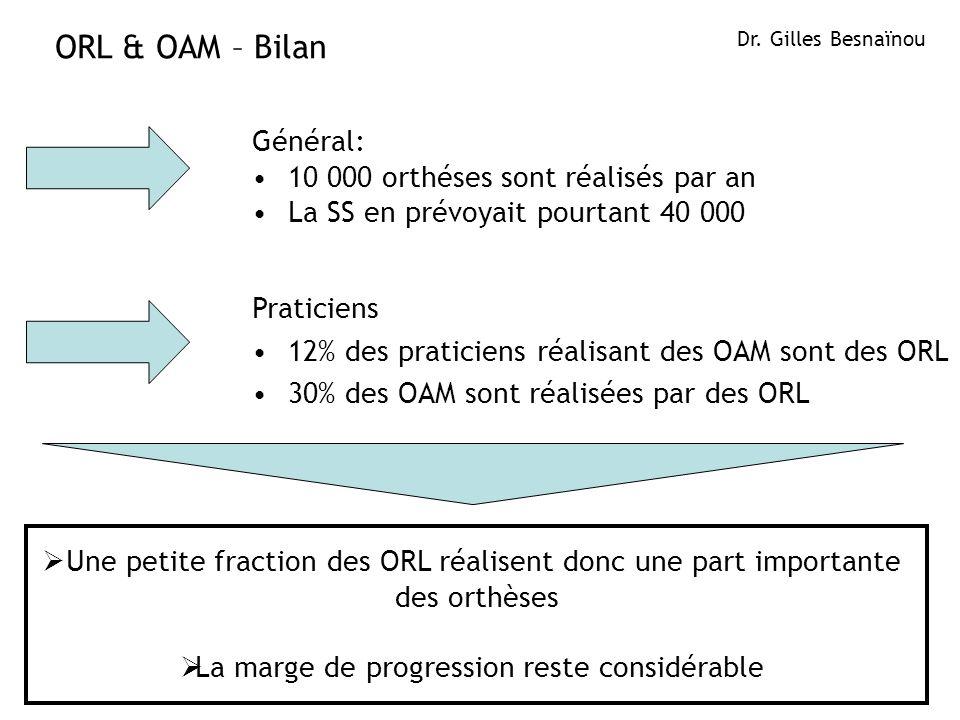Général: 10 000 orthéses sont réalisés par an La SS en prévoyait pourtant 40 000 ORL & OAM – Bilan Dr. Gilles Besnaïnou Praticiens 12% des praticiens