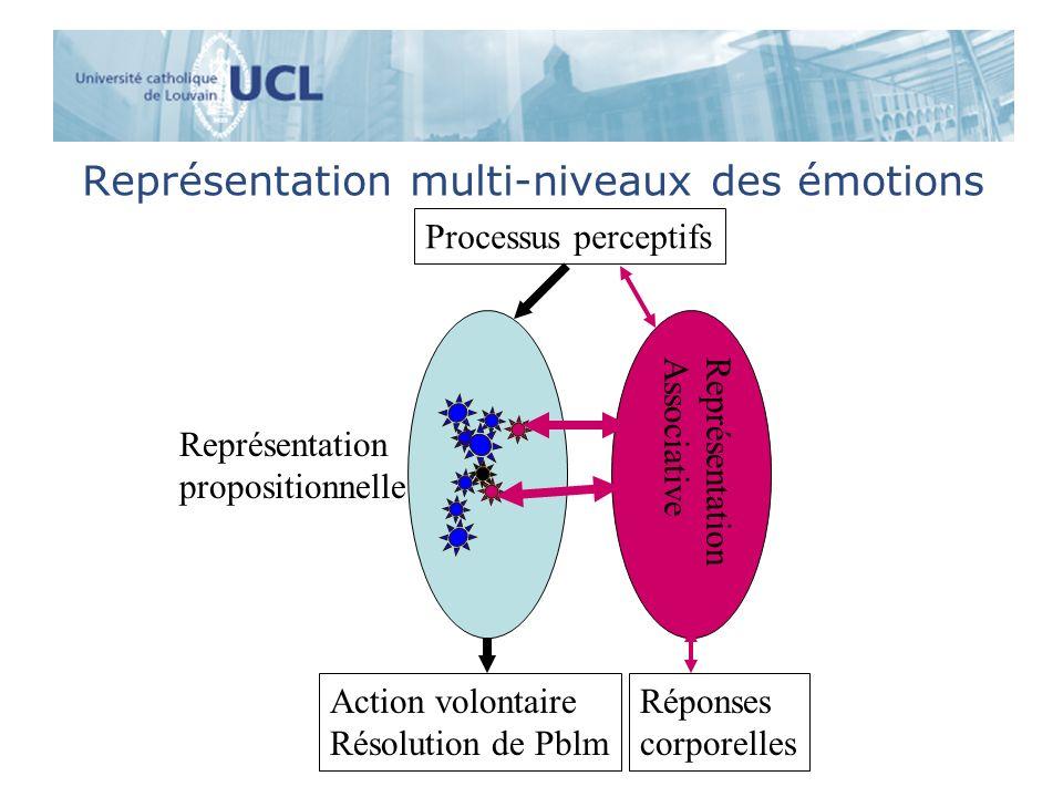 Représentation multi-niveaux des émotions Processus perceptifs Représentation propositionnelle Réponses corporelles Action volontaire Résolution de Pb