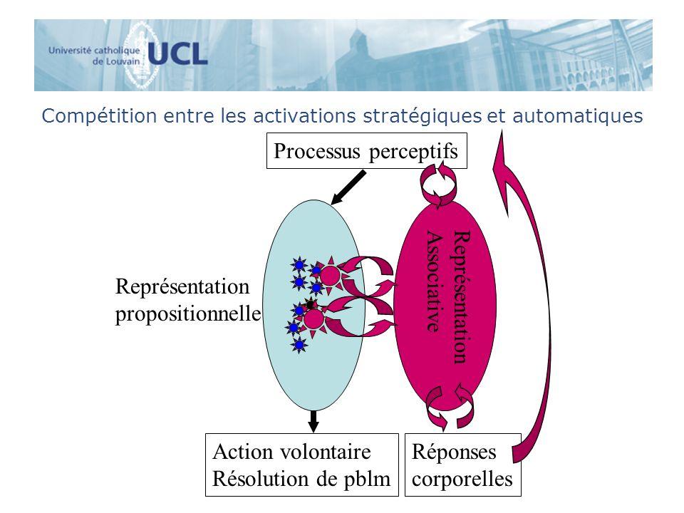 Compétition entre les activations stratégiques et automatiques Processus perceptifs Représentation propositionnelle Réponses corporelles Action volont