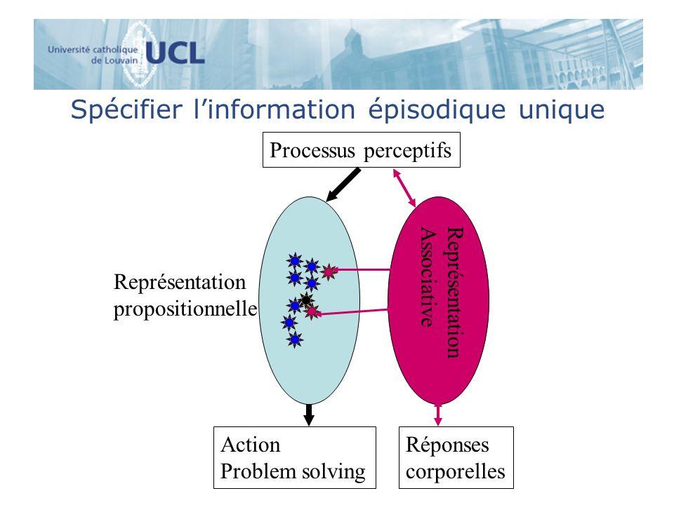 Spécifier linformation épisodique unique Processus perceptifs Représentation propositionnelle Réponses corporelles Action Problem solving Représentati