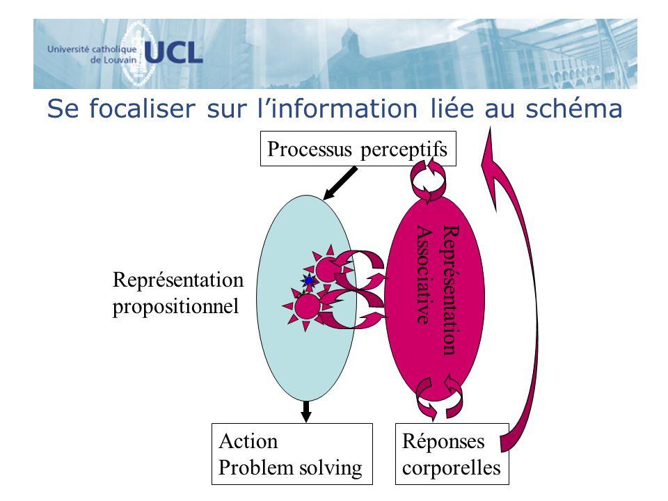 Se focaliser sur linformation liée au schéma Processus perceptifs Représentation propositionnel Réponses corporelles Action Problem solving Représenta