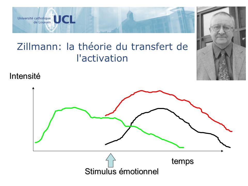 Zillmann: la théorie du transfert de l'activation Intensité temps Stimulus émotionnel