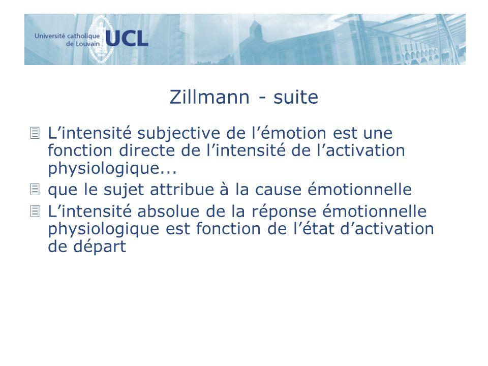 Zillmann - suite 3Lintensité subjective de lémotion est une fonction directe de lintensité de lactivation physiologique... 3que le sujet attribue à la