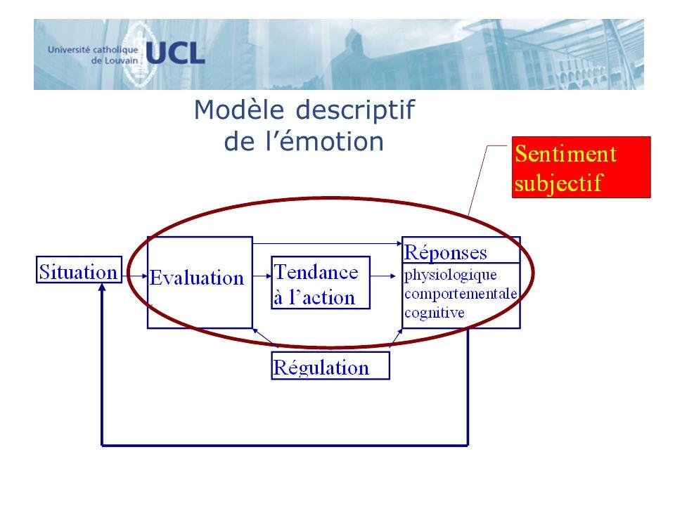 Frijda: les émotions comme tendances à l action Tendance à l action = disposition interne (ou son absence) à accomplir certaines actions ou certains changements relationnels avec l environnement.
