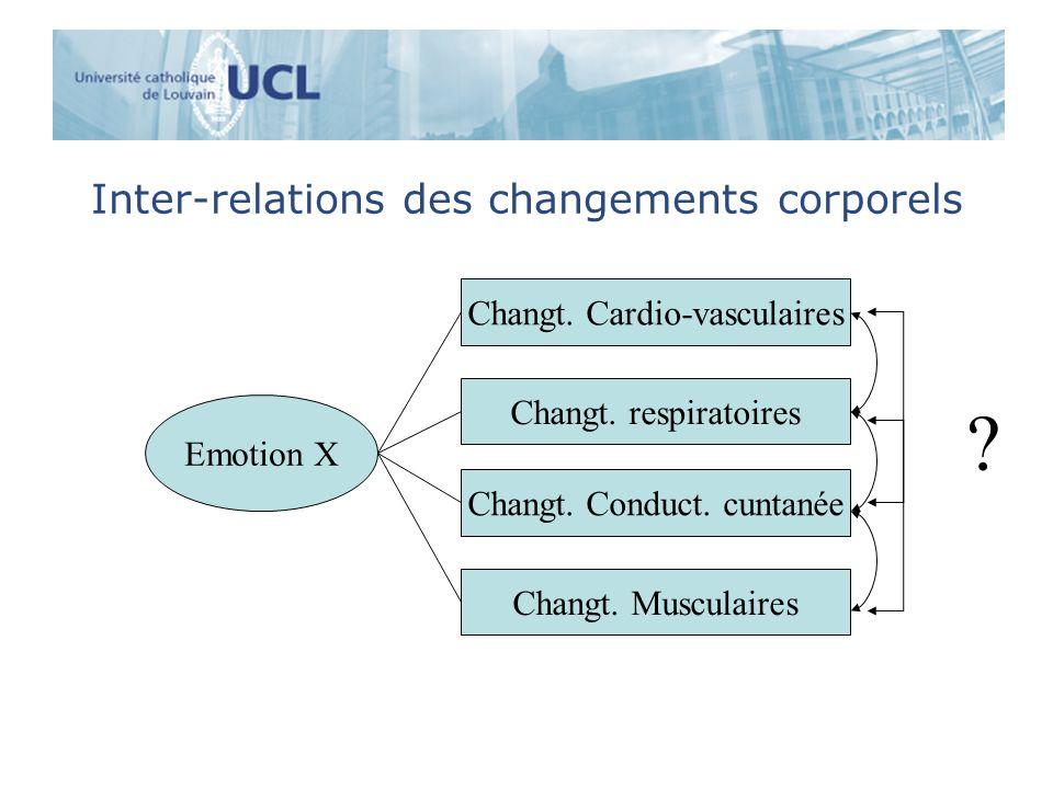 Emotion X Inter-relations des changements corporels Changt. Cardio-vasculaires Changt. respiratoires Changt. Conduct. cuntanée Changt. Musculaires ?