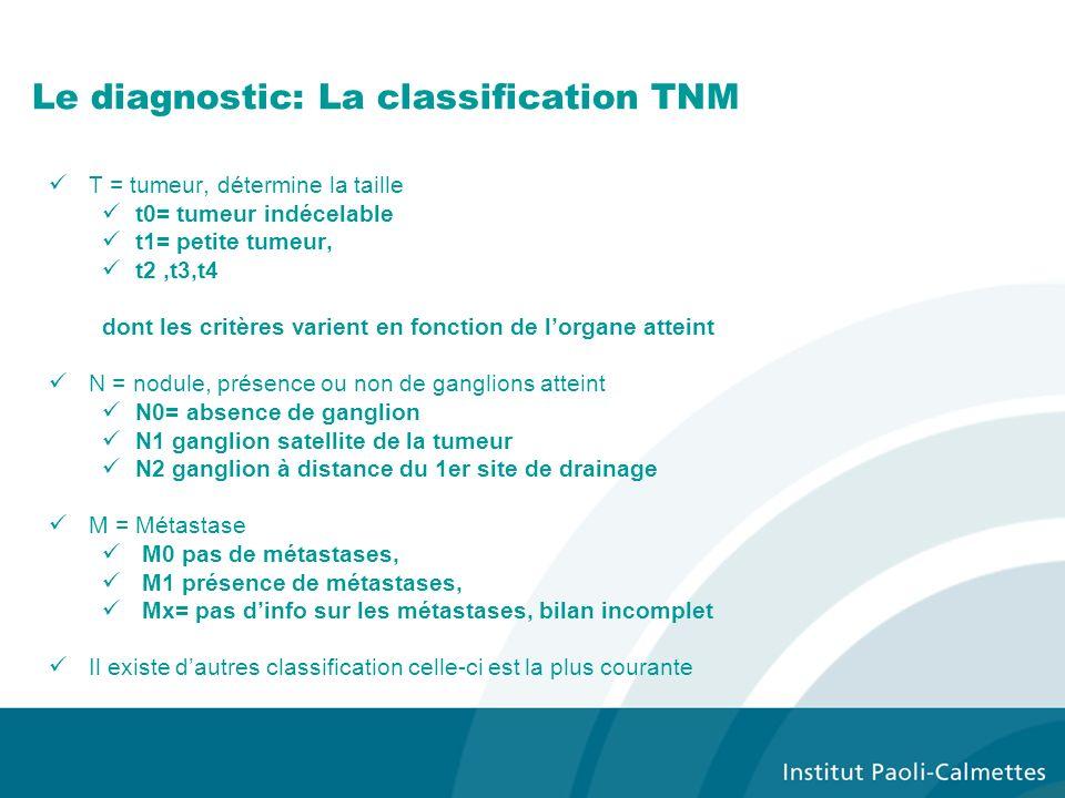 Le diagnostic: La classification TNM T = tumeur, détermine la taille t0= tumeur indécelable t1= petite tumeur, t2,t3,t4 dont les critères varient en f