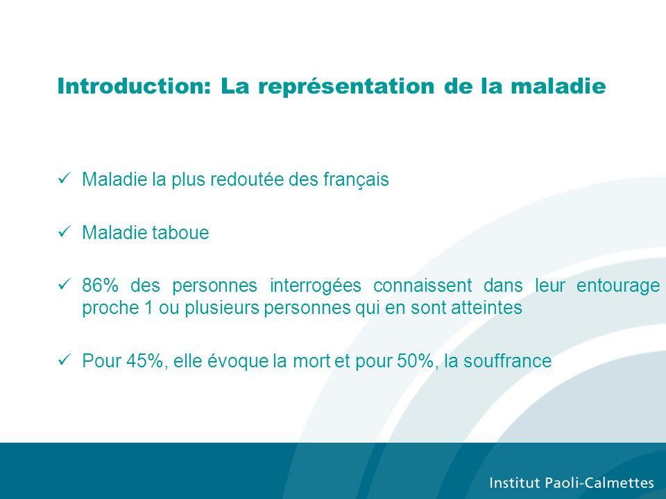 Introduction: La représentation de la maladie Maladie la plus redoutée des français Maladie taboue 86% des personnes interrogées connaissent dans leur