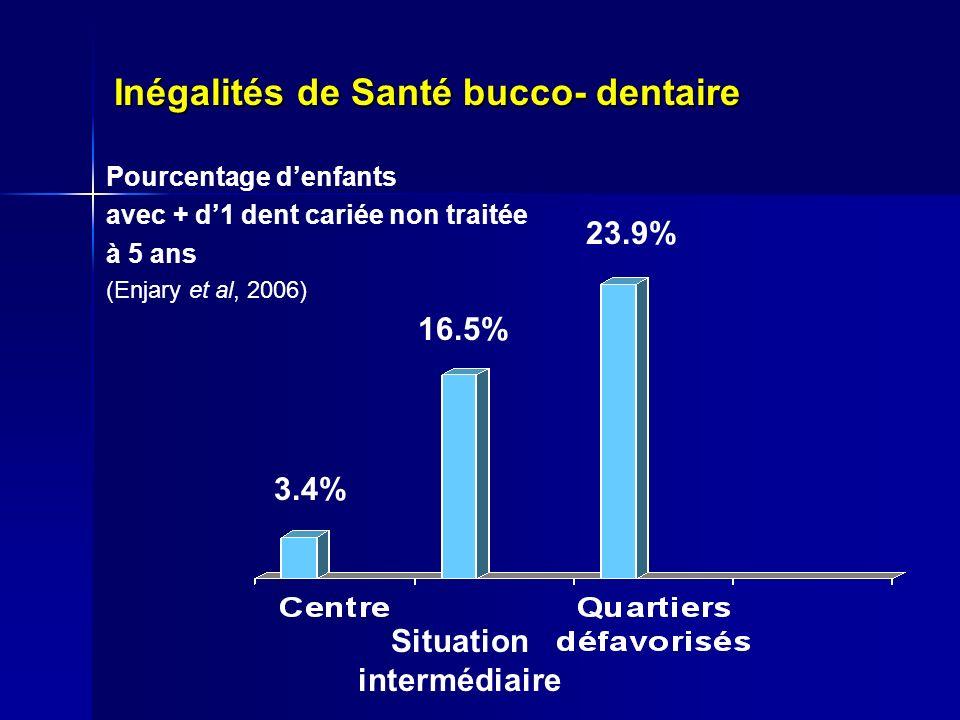 Inégalités de Santé bucco- dentaire Pourcentage denfants avec + d1 dent cariée non traitée à 5 ans (Enjary et al, 2006) 23.9% 3.4% 16.5% Situation intermédiaire