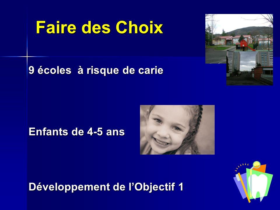 Faire des Choix 9 écoles à risque de carie Enfants de 4-5 ans Développement de lObjectif 1