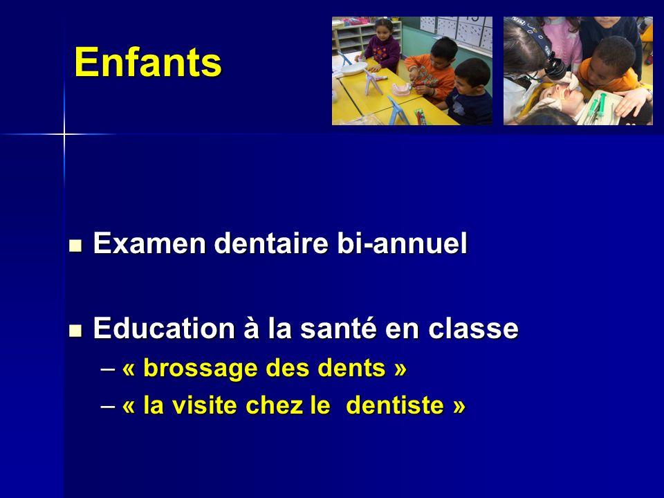 Enfants Examen dentaire bi-annuel Examen dentaire bi-annuel Education à la santé en classe Education à la santé en classe –« brossage des dents » –« la visite chez le dentiste »