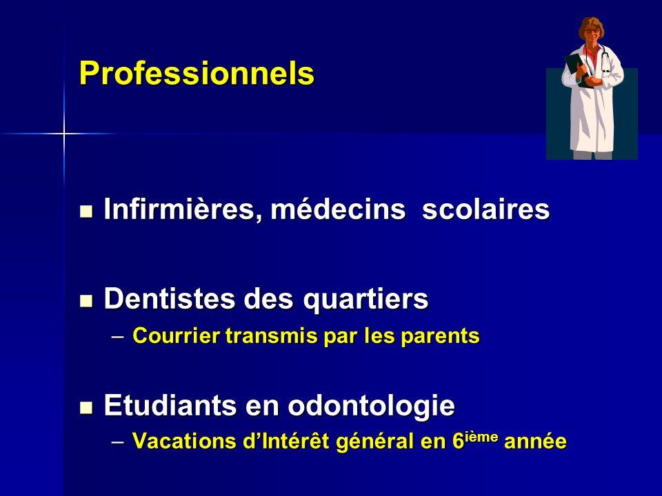 Professionnels Infirmières, médecins scolaires Infirmières, médecins scolaires Dentistes des quartiers Dentistes des quartiers –Courrier transmis par les parents Etudiants en odontologie Etudiants en odontologie –Vacations dIntérêt général en 6 ième année