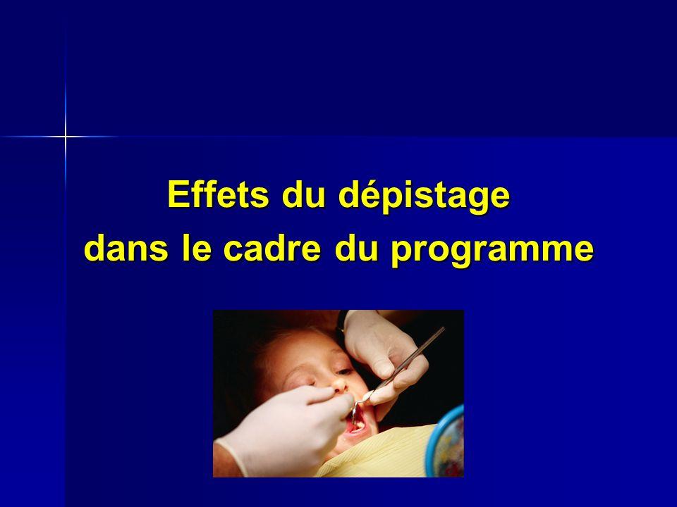Effets du dépistage dans le cadre du programme