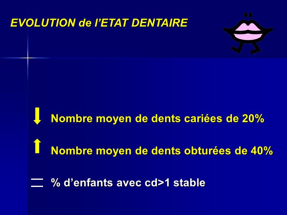 Nombre moyen de dents cariées de 20% Nombre moyen de dents obturées de 40% % denfants avec cd>1 stable EVOLUTION de lETAT DENTAIRE