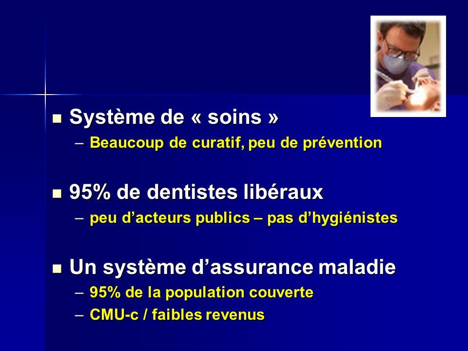 Système de « soins » Système de « soins » –Beaucoup de curatif, peu de prévention 95% de dentistes libéraux 95% de dentistes libéraux –peu dacteurs publics – pas dhygiénistes Un système dassurance maladie Un système dassurance maladie –95% de la population couverte –CMU-c / faibles revenus