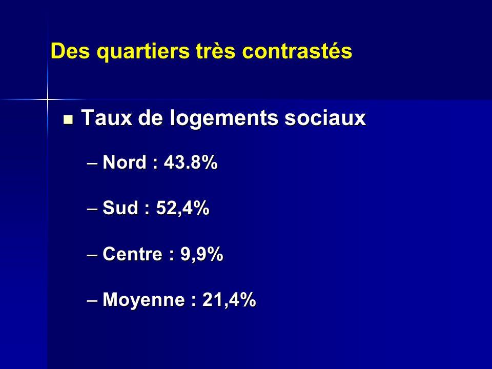 Taux de logements sociaux Taux de logements sociaux –Nord : 43.8% –Sud : 52,4% –Centre : 9,9% –Moyenne : 21,4% Des quartiers très contrastés