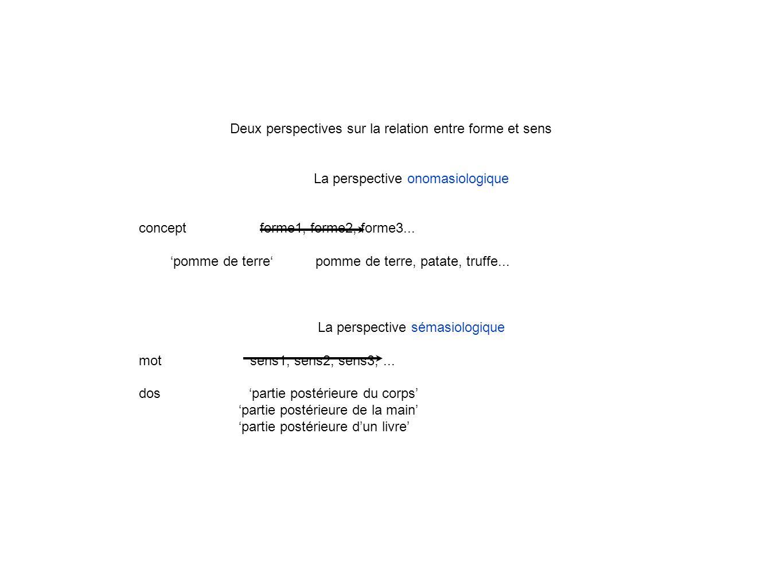 Deux perspectives sur la relation entre forme et sens La perspective onomasiologique concept forme1, forme2, forme3...
