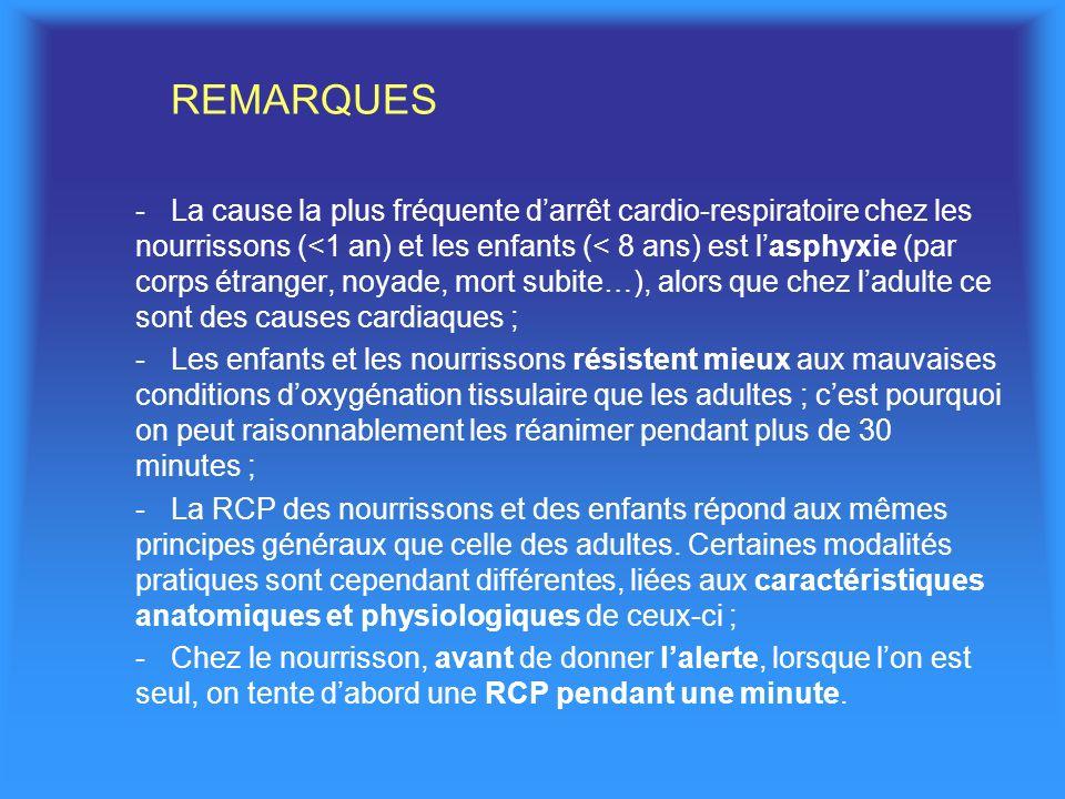 REMARQUES -La cause la plus fréquente darrêt cardio-respiratoire chez les nourrissons (<1 an) et les enfants (< 8 ans) est lasphyxie (par corps étranger, noyade, mort subite…), alors que chez ladulte ce sont des causes cardiaques ; -Les enfants et les nourrissons résistent mieux aux mauvaises conditions doxygénation tissulaire que les adultes ; cest pourquoi on peut raisonnablement les réanimer pendant plus de 30 minutes ; -La RCP des nourrissons et des enfants répond aux mêmes principes généraux que celle des adultes.