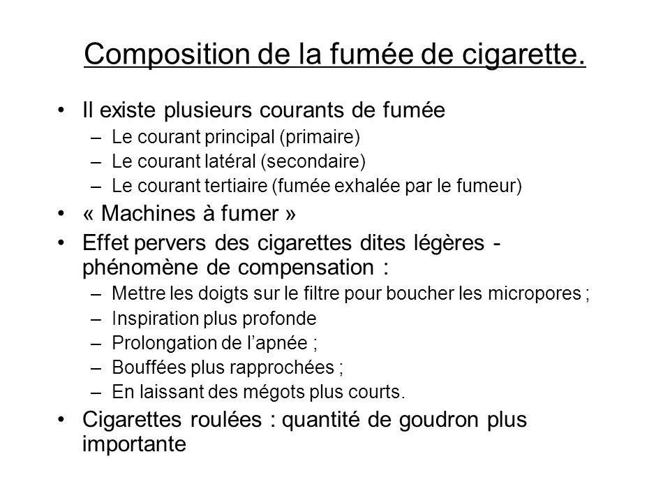 Composition de la fumée de cigarette. Il existe plusieurs courants de fumée –Le courant principal (primaire) –Le courant latéral (secondaire) –Le cour