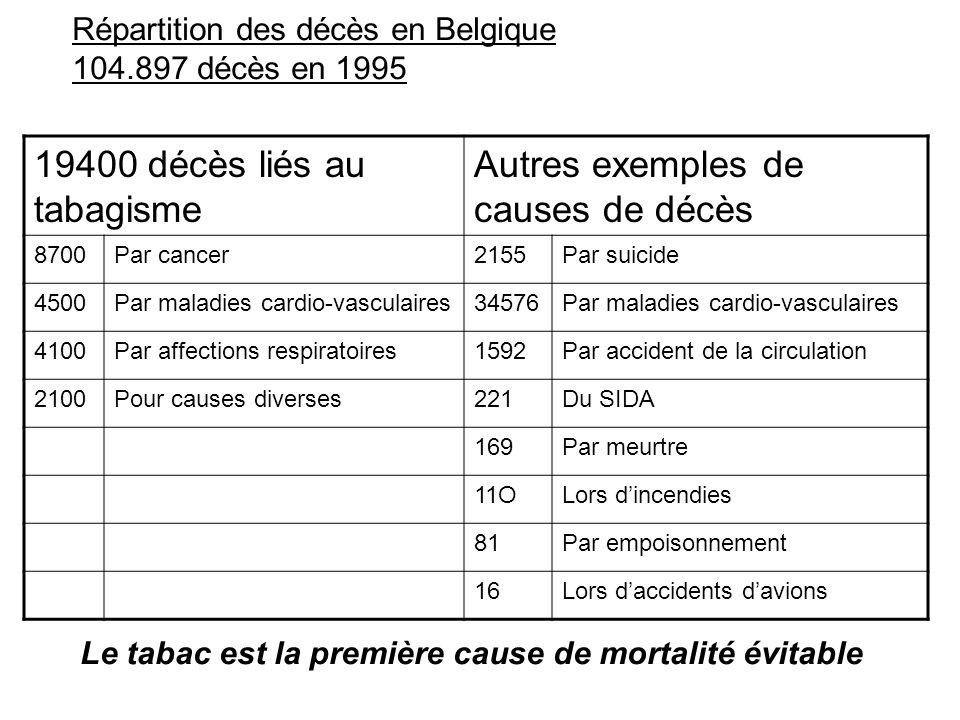 19400 décès liés au tabagisme Autres exemples de causes de décès 8700Par cancer2155Par suicide 4500Par maladies cardio-vasculaires34576Par maladies ca