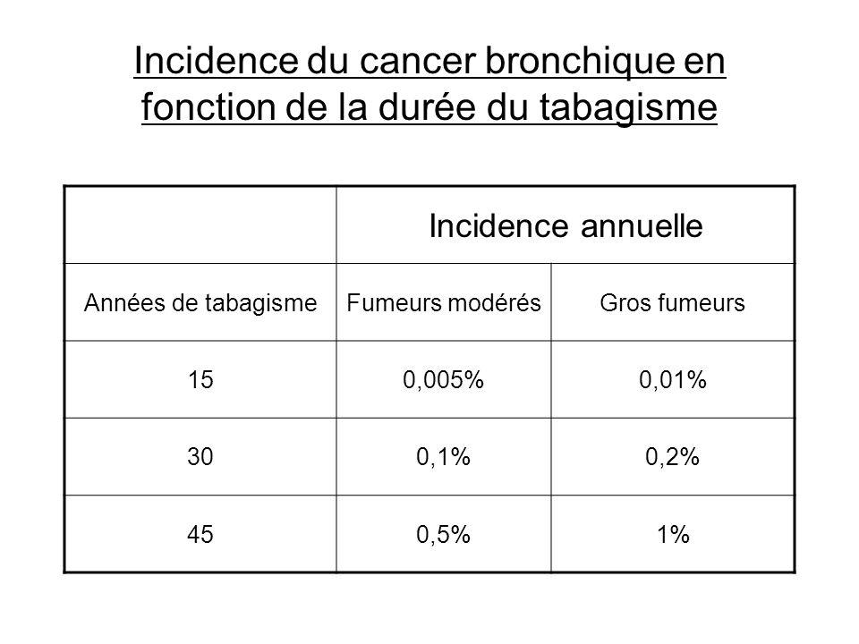 Incidence du cancer bronchique en fonction de la durée du tabagisme Incidence annuelle Années de tabagismeFumeurs modérésGros fumeurs 150,005%0,01% 30