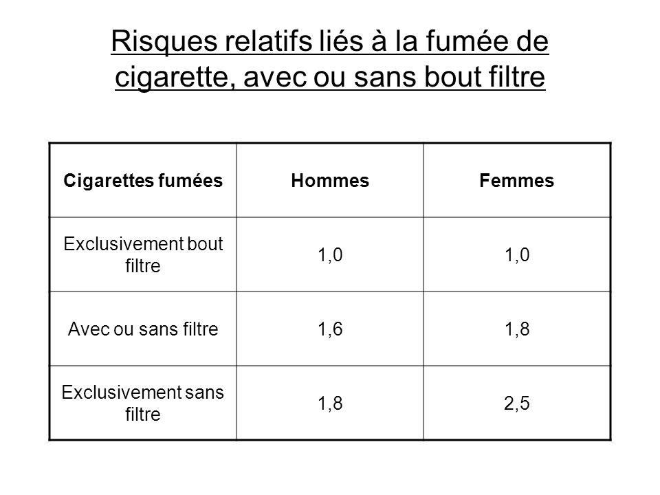 Risques relatifs liés à la fumée de cigarette, avec ou sans bout filtre Cigarettes fuméesHommesFemmes Exclusivement bout filtre 1,0 Avec ou sans filtr