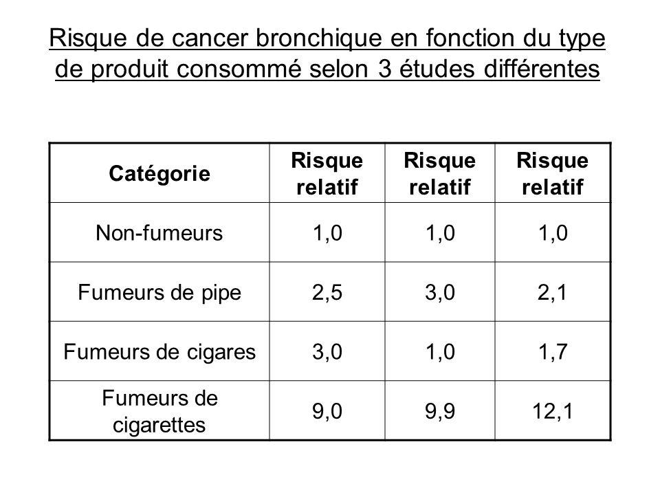 Risque de cancer bronchique en fonction du type de produit consommé selon 3 études différentes Catégorie Risque relatif Non-fumeurs1,0 Fumeurs de pipe