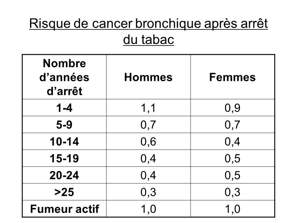Risque de cancer bronchique après arrêt du tabac Nombre dannées darrêt HommesFemmes 1-41,10,9 5-90,7 10-140,60,4 15-190,40,5 20-240,40,5 >250,3 Fumeur