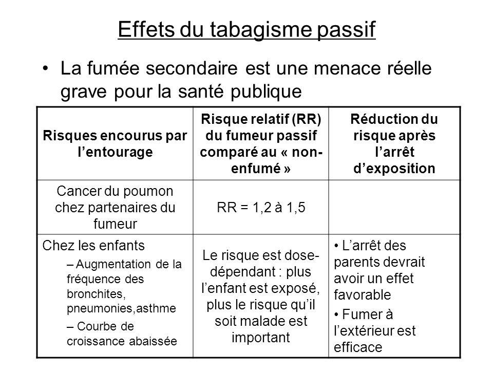Effets du tabagisme passif La fumée secondaire est une menace réelle grave pour la santé publique Risques encourus par lentourage Risque relatif (RR)