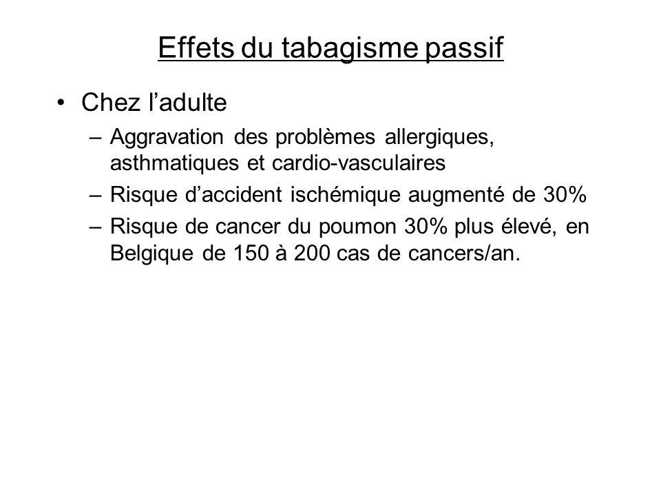 Effets du tabagisme passif Chez ladulte –Aggravation des problèmes allergiques, asthmatiques et cardio-vasculaires –Risque daccident ischémique augmen