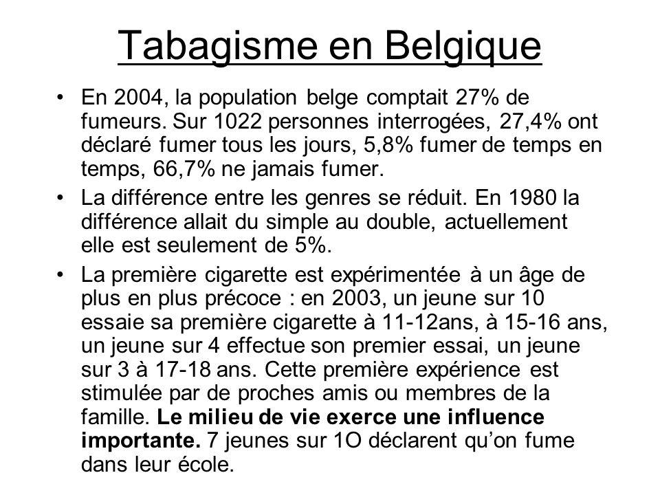Tabagisme en Belgique En 2004, la population belge comptait 27% de fumeurs. Sur 1022 personnes interrogées, 27,4% ont déclaré fumer tous les jours, 5,