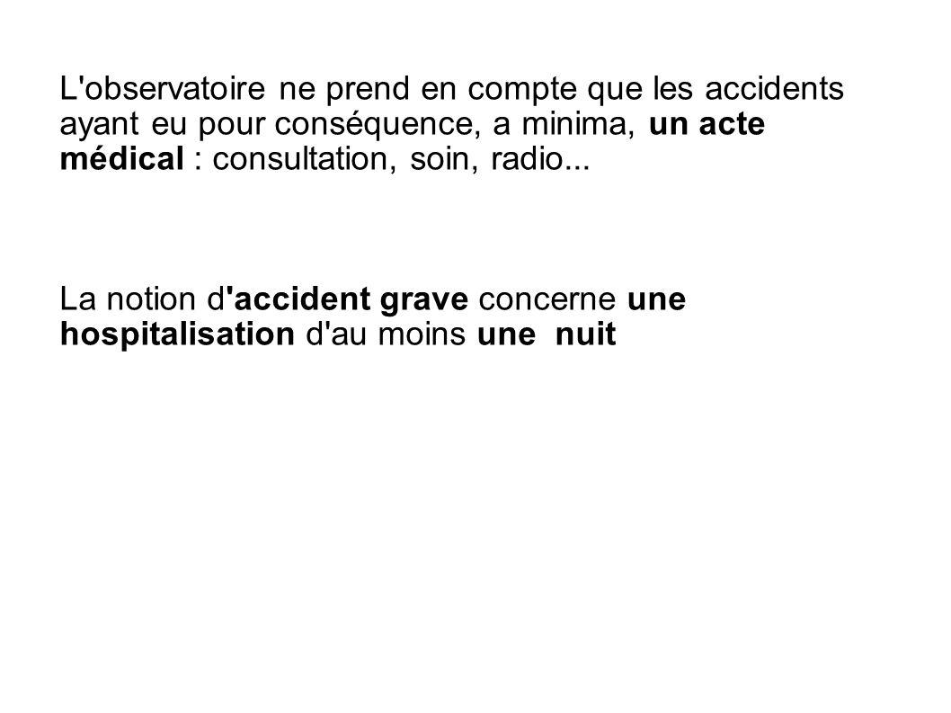 L'observatoire ne prend en compte que les accidents ayant eu pour conséquence, a minima, un acte médical : consultation, soin, radio... La notion d'ac
