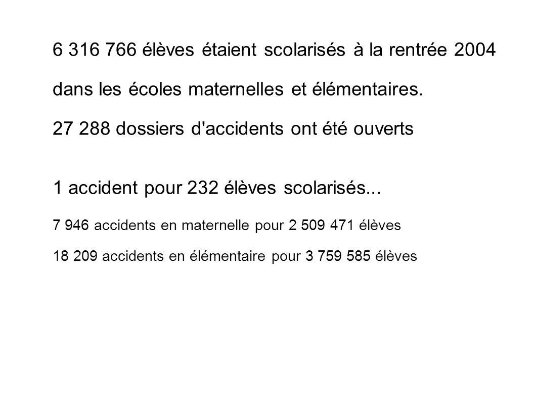 6 316 766 élèves étaient scolarisés à la rentrée 2004 dans les écoles maternelles et élémentaires. 27 288 dossiers d'accidents ont été ouverts 1 accid