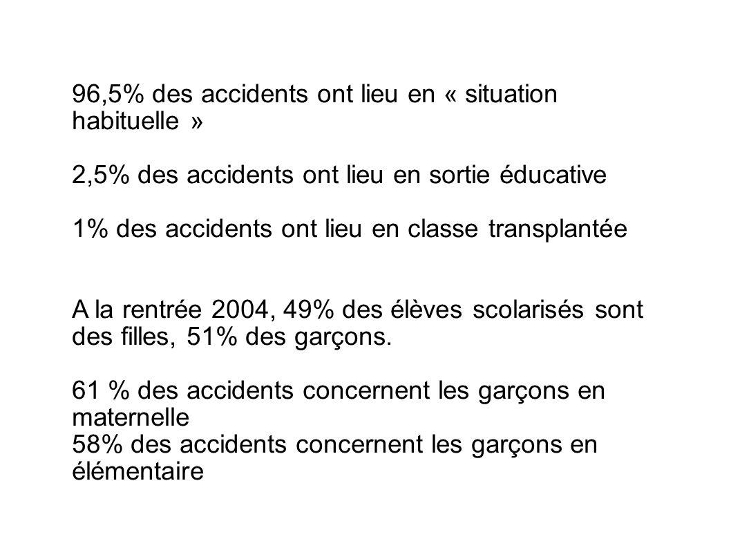 96,5% des accidents ont lieu en « situation habituelle » 2,5% des accidents ont lieu en sortie éducative 1% des accidents ont lieu en classe transplan